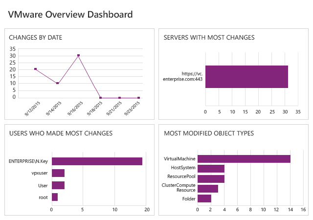 Control VMware infrastructure changes with overview dashboards